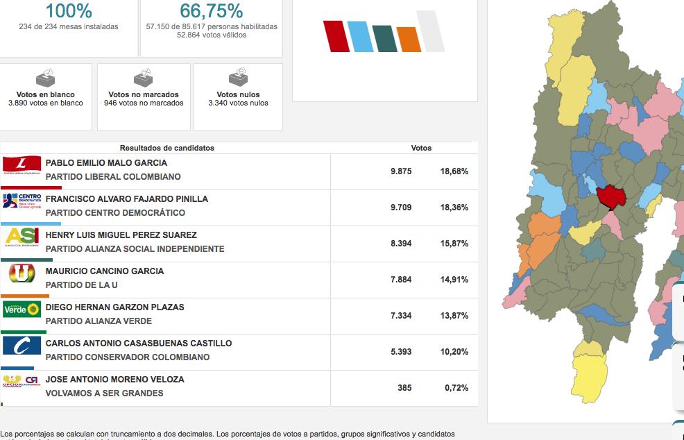 Resultados elecciones Facatativá