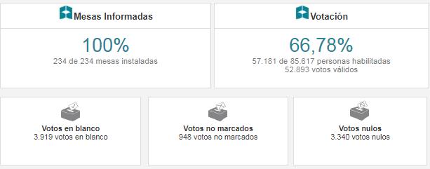 Dato de las votaciones en el 2015