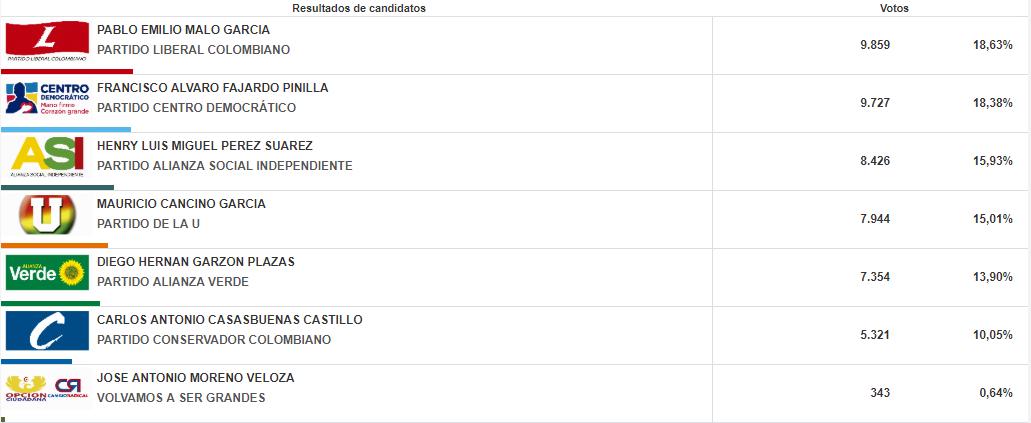 Resultados elección de Alcalde elecciones 2015